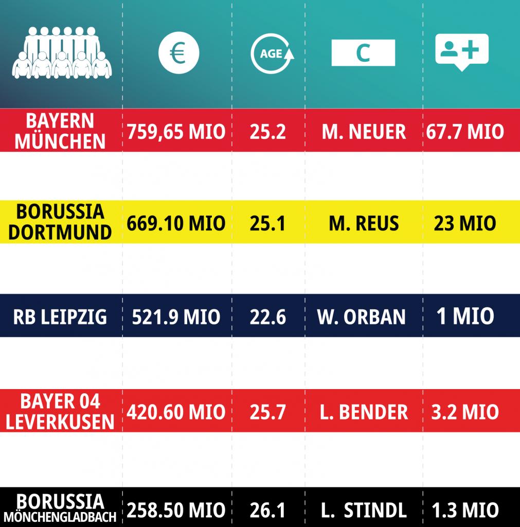 Fußball-Bundesliga: Was erwartet uns 19/20?